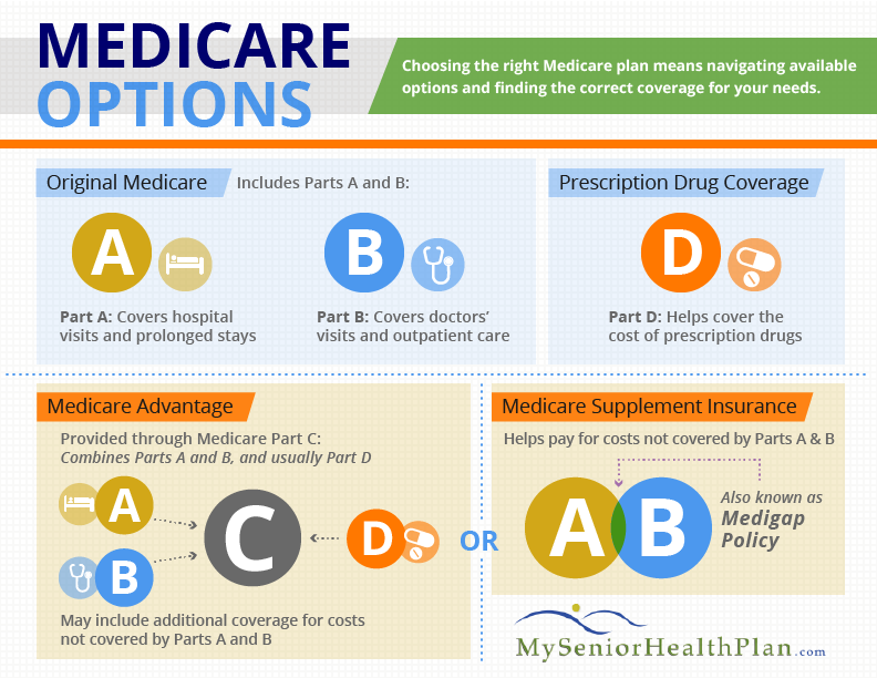 Medicare Options- Health Insurance for Senior Citizens